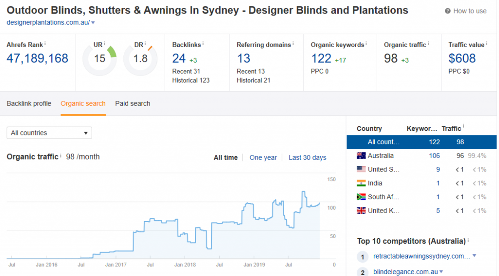 Designer blinds Ahrefs organic traffic after a month