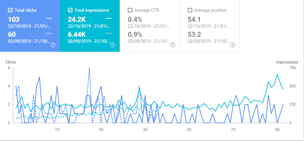 Softwash Google Search Console